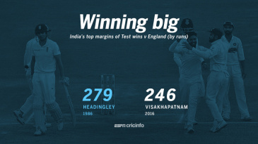 India's biggest margins of Test wins v England (by runs)