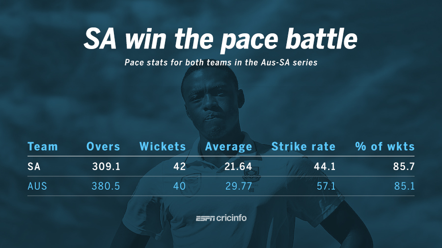 The pace attacks of South Africa and Australia in the Test series