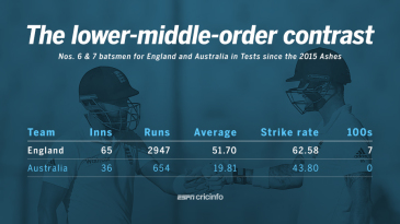 The lower middle order stats for England and Australia since the 2015 Ashes series