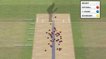 Pitch map of England's seamers to Parthiv Patel