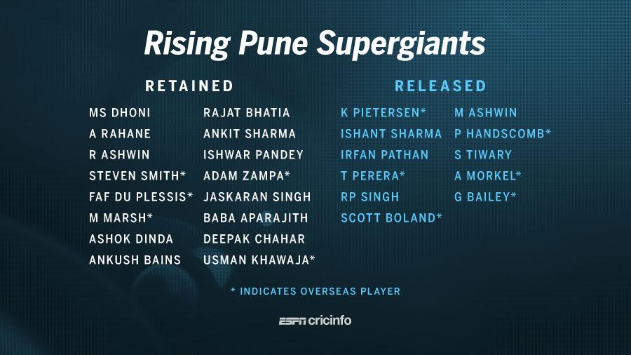 Rising Pune Supergiants Team 2017