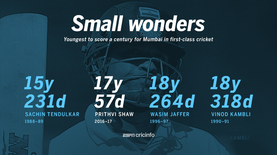 Prithvi Shaw became the second youngest player to score a century for Mumbai