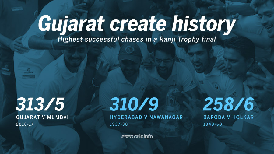 Gujarat won their maiden Ranji Trophy title chasing the biggest ever target in a final