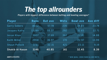 Biggest difference between batting and bowling averages for allrounders in Tests