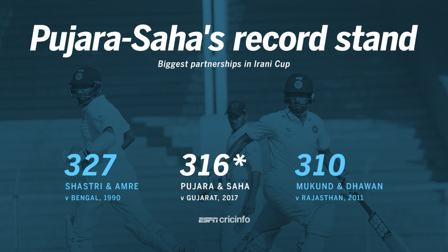 Pujara and Saha shared the second-highest partnership in Irani
