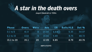 Jasprit Bumrah's stats in each phase of a T20I innings