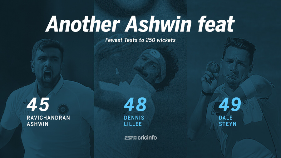 R Ashwin broke the record for fastest to 250 Test wickets