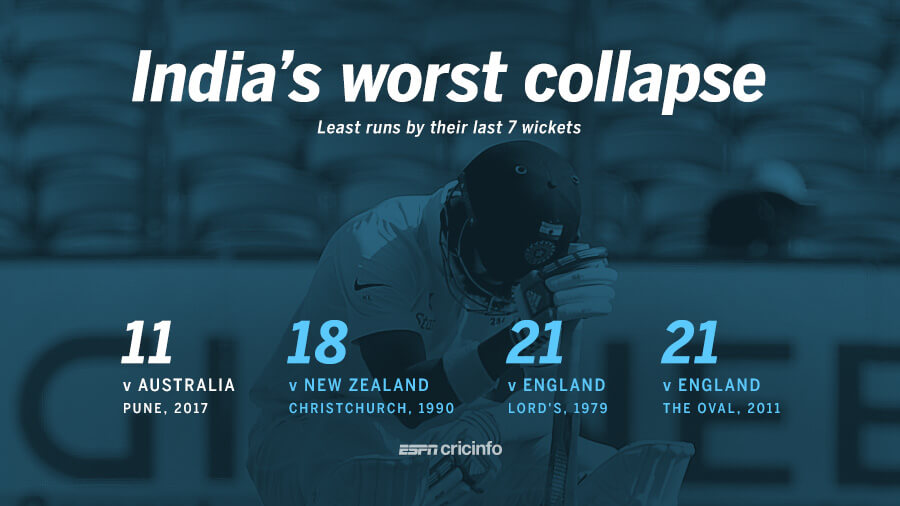 India suffered their worst ever seven-wicket collapse