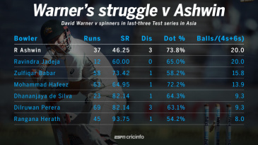 A graphic of David Warner's recent performances against spin bowlers in Asia