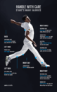 Graphic: The many injuries of Mitchell Starc