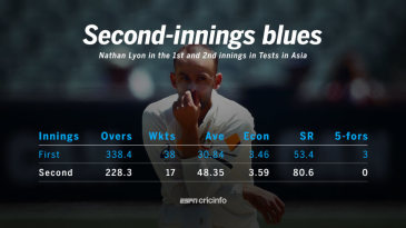Nathan Lyon in the first and second innings in Tests in Asia
