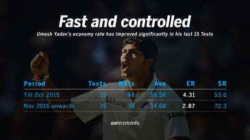 Umesh Yadav in Tests, before and since November 1, 2015