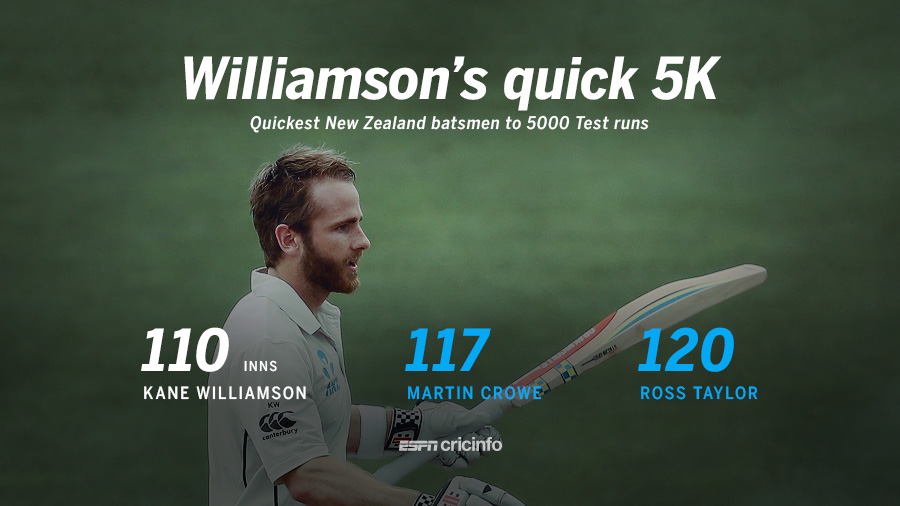 Kane Williamson became the quickest New Zealand batsman to 5000 Test runs