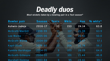Most wickets taken by a bowling pair in a Test season