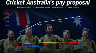 Cricket Australia's pay proposal