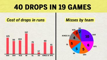 Kolkata Knight Riders lead the missed chances charts