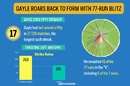 How Chris Gayle's innings played out against Gujarat Lions