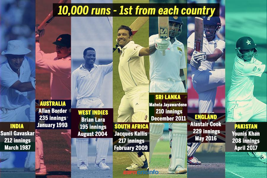 Younis Khan reaches 10,000 Test runs landmark