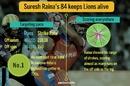 Suresh Raina hit the bowler to all parts of the ground, Kolkata Knight Riders v Gujarat Lions, IPL 2017, Kolkata, April 21, 2017