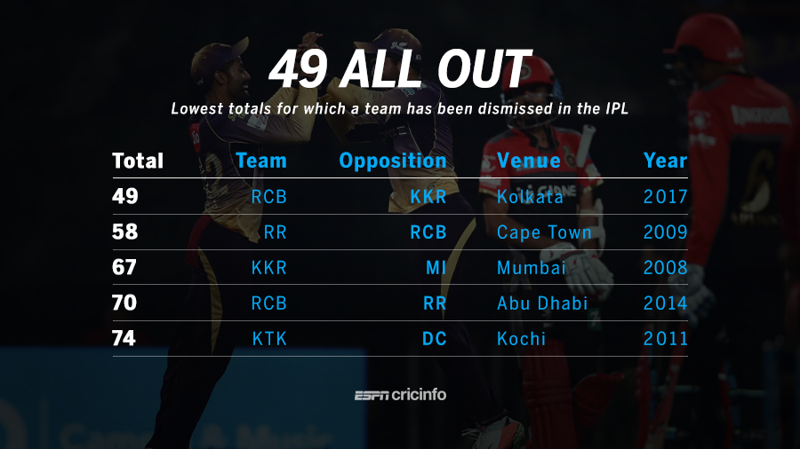 Knight Riders dismiss Challengers for 49 in lowest IPL total