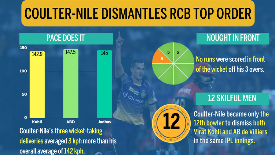 Nathan Coulter-Nile kickstarted the RCB collapse