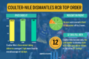 Nathan Coulter-Nile kickstarted the RCB collapse, Kolkata Knight Riders v Royal Challengers Bangalore, IPL 2017, Kolkata, April 23, 2017