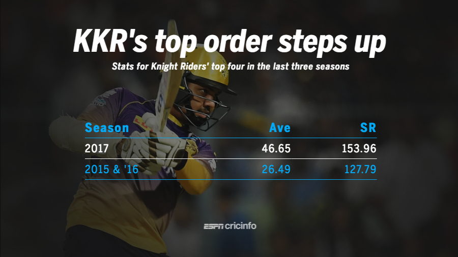 KKR's top four, in the last three seasons