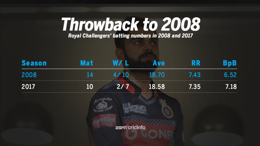Royal Challengers' batting stats in 2008 and 2017