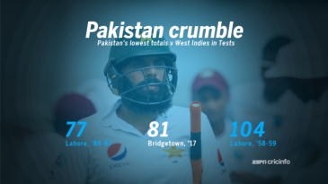 Pakistan were dismissed for their their 2nd lowest total in Tests v WI