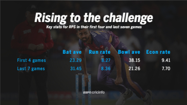 Key stats for Rising Pune Supergiant in their first four and last seven games this season
