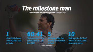 The major numbers for Younis Khan in Tests