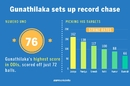 Danushka Gunathilaka raced off to 76 as Sri Lanka chased a record 322