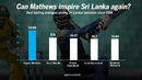 Angelo Mathews has held the Sri Lankan middle order together in the past few years