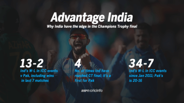 Why India have the edge in the Champions Trophy final