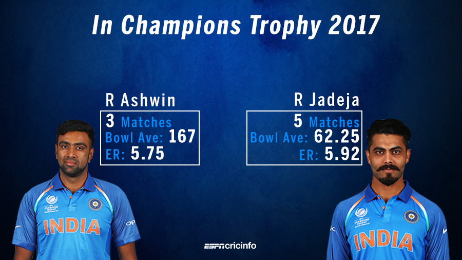 R Ashwin and Ravindra Jadeja had a difficult Champions Trophy