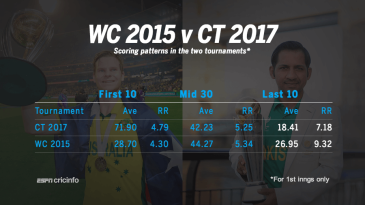 Scoring patterns for teams batting first in the 2015 World Cup and the 2017 Champions Trophy