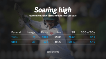 Quinton de Kock in Tests and ODIs since January 2016