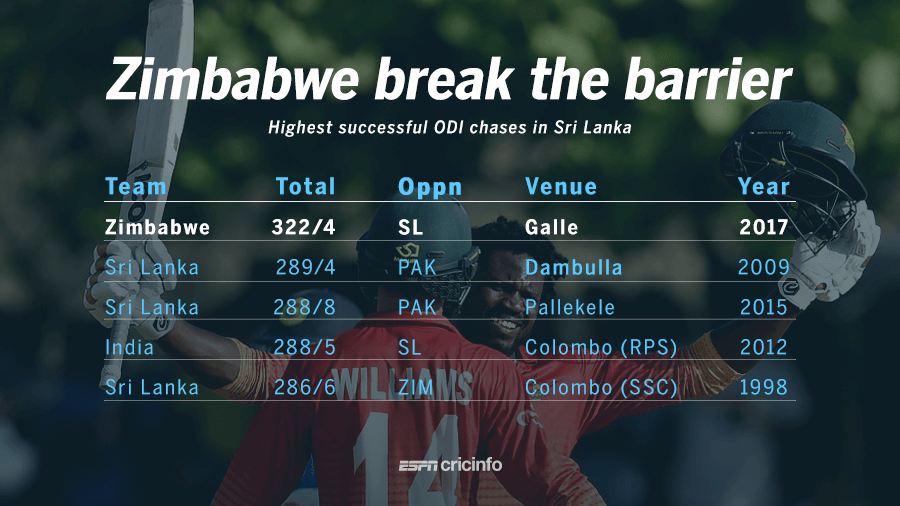 Zimbabwe break the barrier
