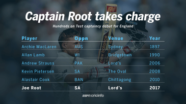 Hundreds on captaincy debut in Tests for England