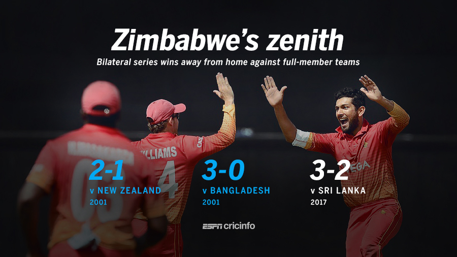 Zimbabwe's away series wins against a Full Member side
