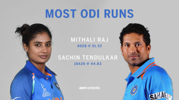 Mithali Raj and Sachin Tendulkar: The top run-getters in women's and men's ODIs