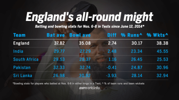 Batting and bowling stats for Nos. 6-8 in Tests since June 12, 2014