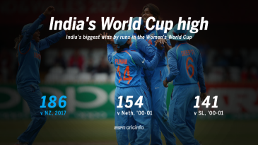India's biggest win by runs in the Women's World Cup.