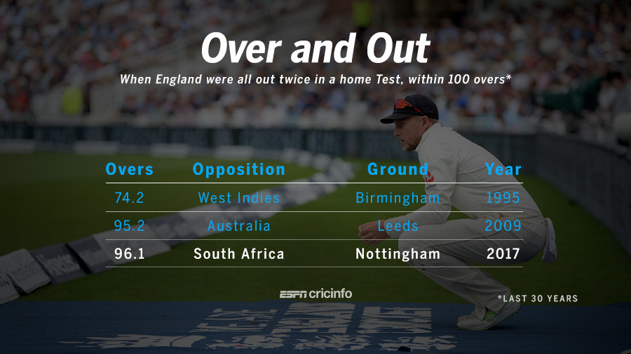 England could bat just 96.1 overs in the Test