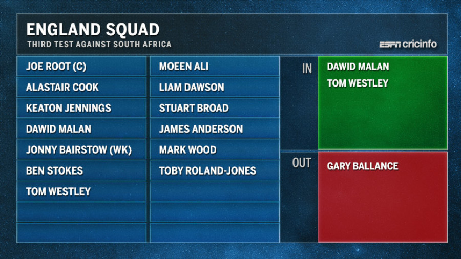 Westley, Malan named in 13-man England squad