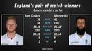 Moeen Ali and Ben Stokes are two of the best allrounders going around in world cricket
