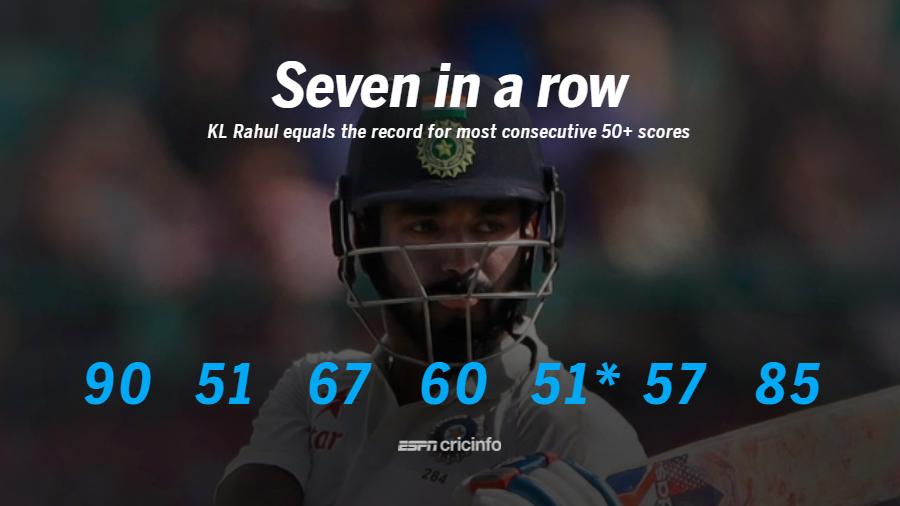 KL Rahul has scored seven consecutive 50+ scores