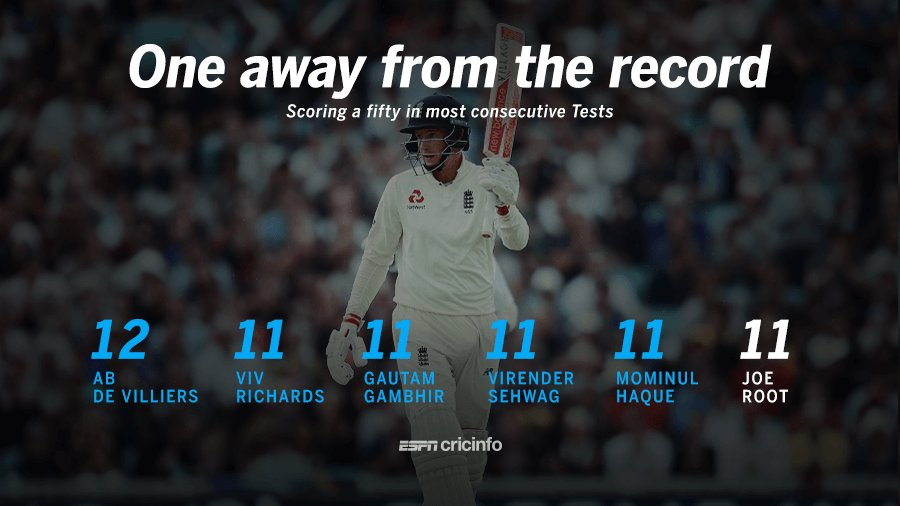 Fifties in 11 Consecutive Tests