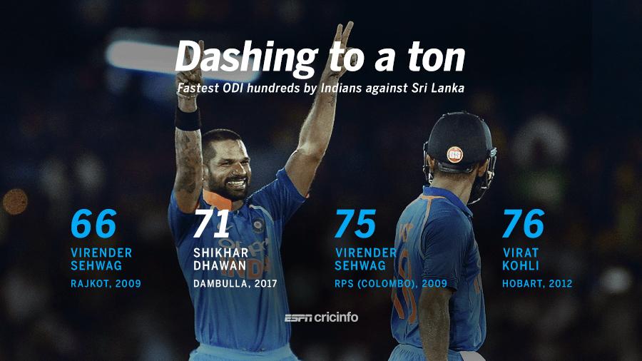 Fastest hundreds by India batsmen against Sri Lanka in ODIs