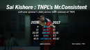 Sai Kishore topped the bowling charts in the second edition of TNPL